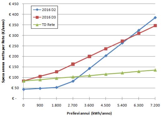 Energia elettrica: confronto tariffe D2, D3 e TD