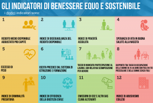 I dodici indicatori BES